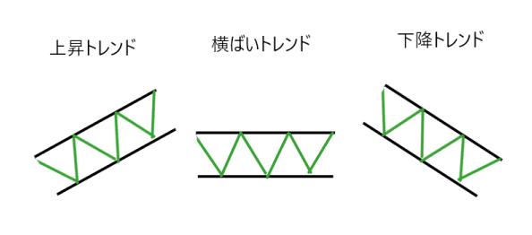 トレンドのパターン