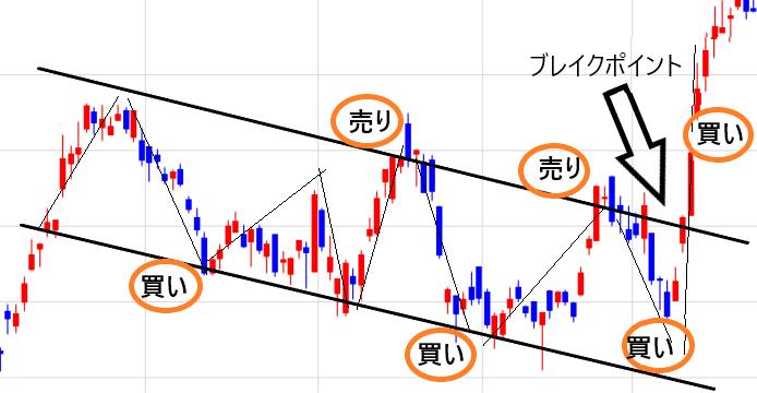 ボックス型上昇パターンのチャート