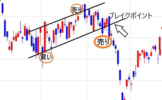 ボックス型下降パターンのチャート