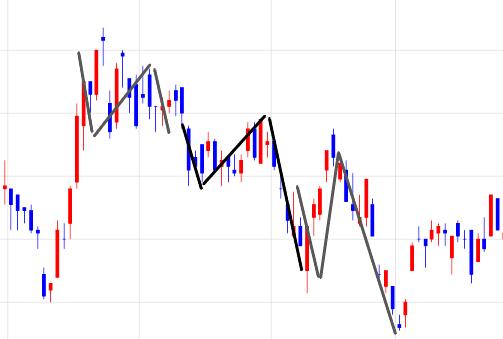 下降N字型のチャート