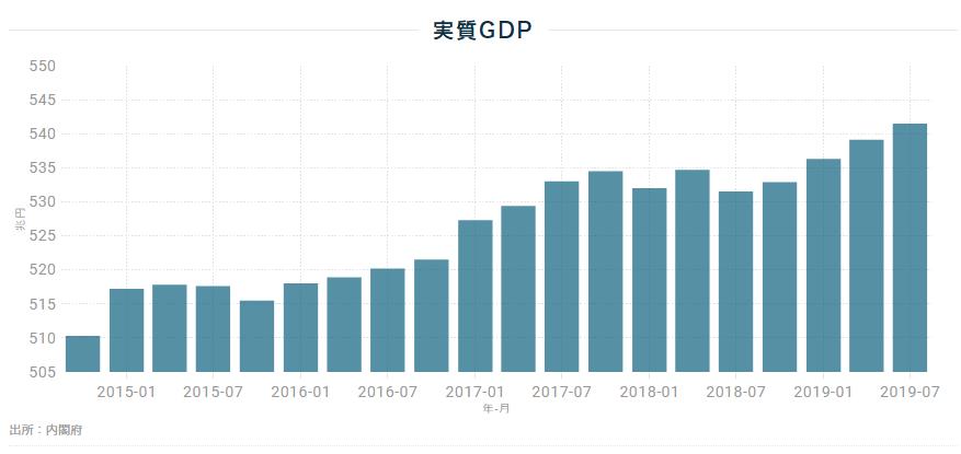 国内の実質GDP
