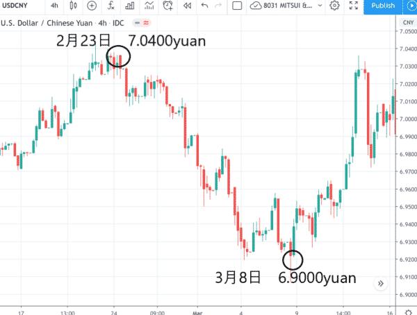 米ドル/人民元 4時間足チャート
