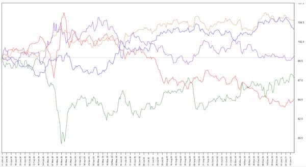 主要通貨インデックス
