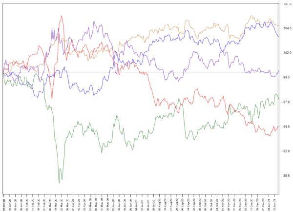 通貨インデックス比較