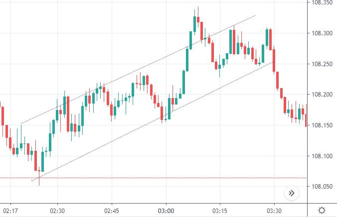 米ドル/円チャートの例