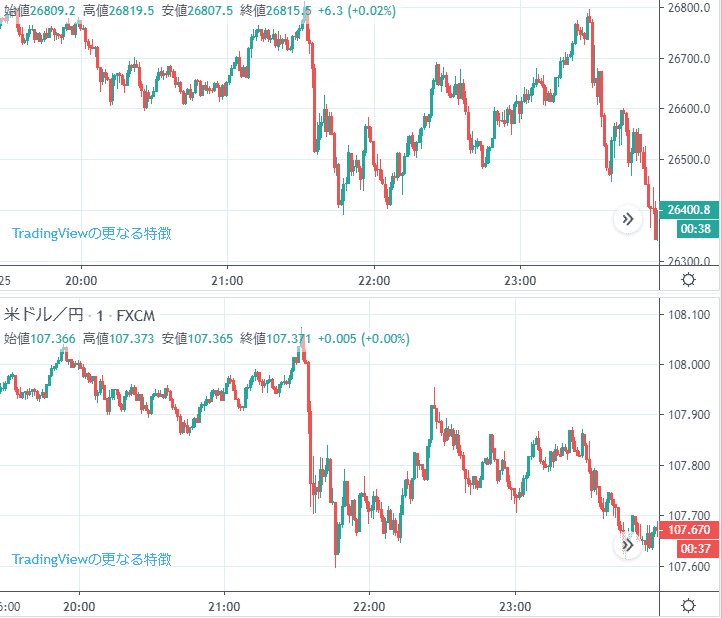 ダウ平均とドル円のチャート