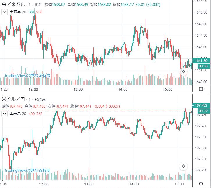 金とドル円のチャート