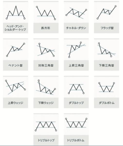 代表的なチャートパターン