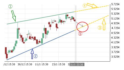チャートパターンが形成される前の表示例