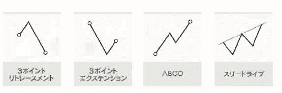 6種類のフィボナッチパターンを検出