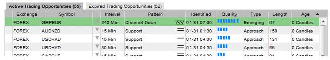 3.チャートパターンの検索条件が設定できる