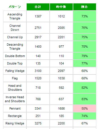 攻略法2.勝率の高いチャートパターンを選ぶ