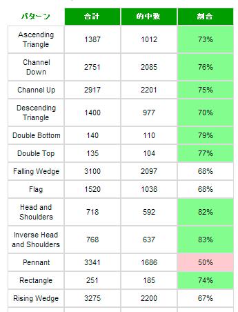 パフォーマンス統計の例