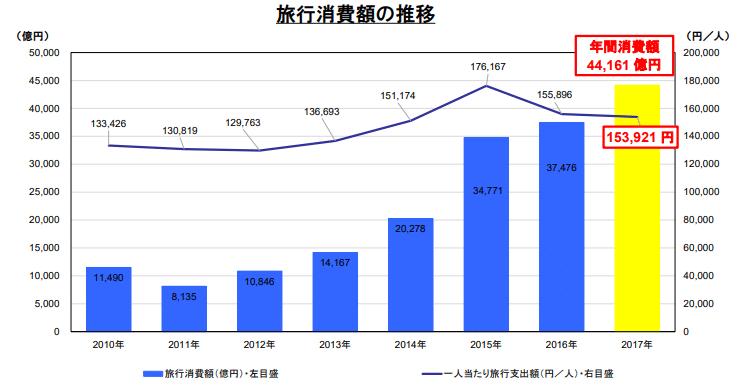 訪日外国人消費額の推移