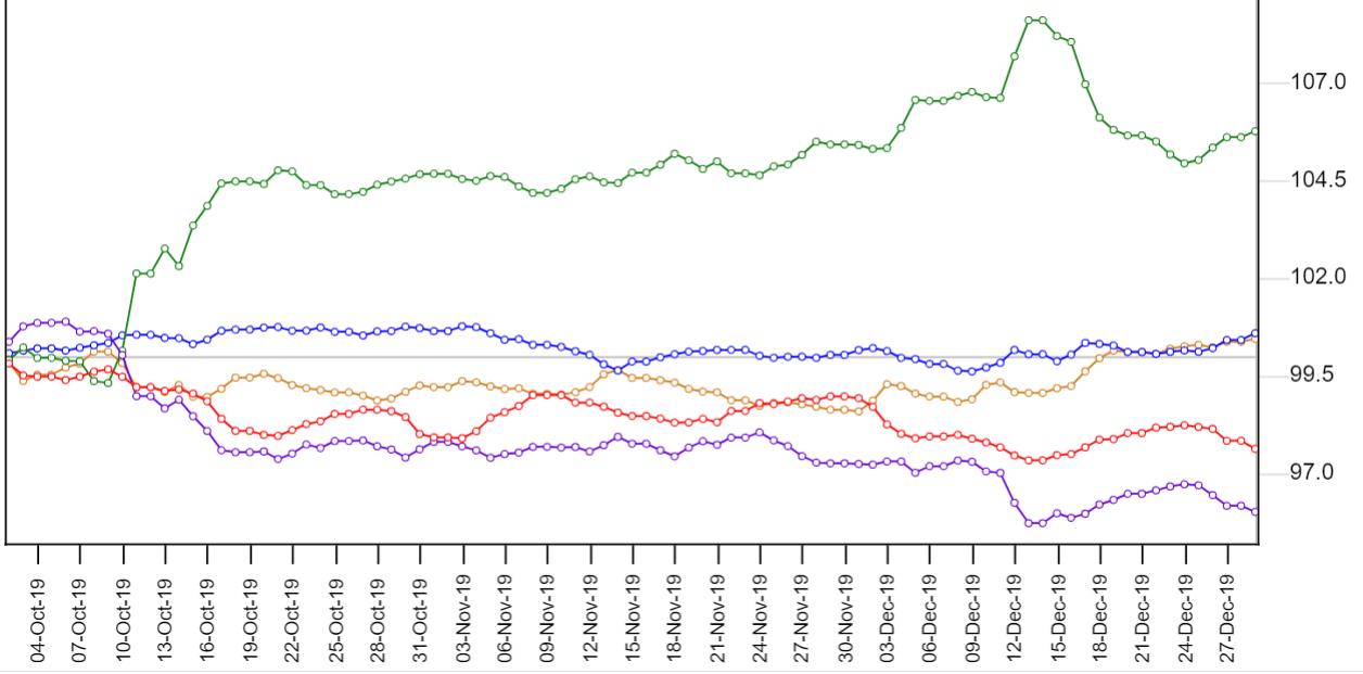 主要通貨5通貨のインデックス比較