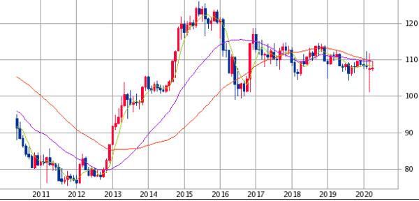 米ドル/円チャート(月足)