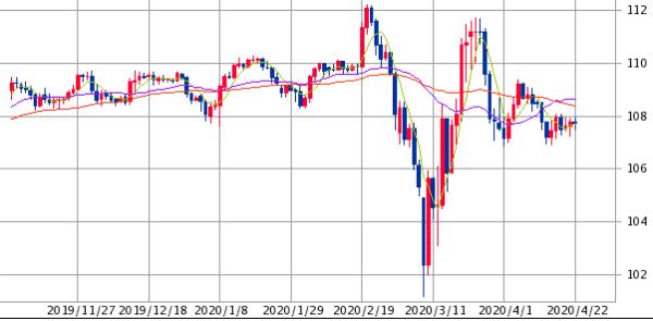 米ドル/円チャート(日足)