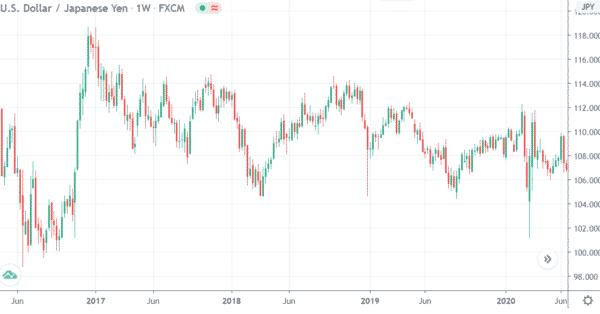 米ドル・円/週足のチャート