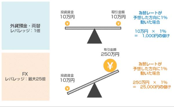 FXレバレッジの仕組みと設定方法