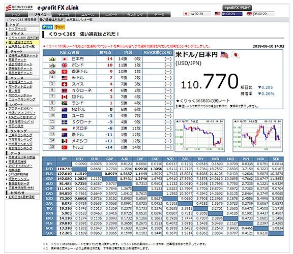 マーケット情報ツール:e-profit FX、e-profit+