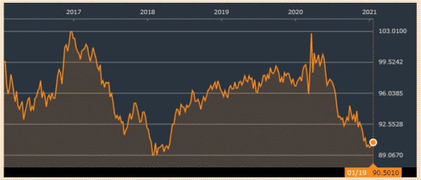 2020年の米ドルインデックス