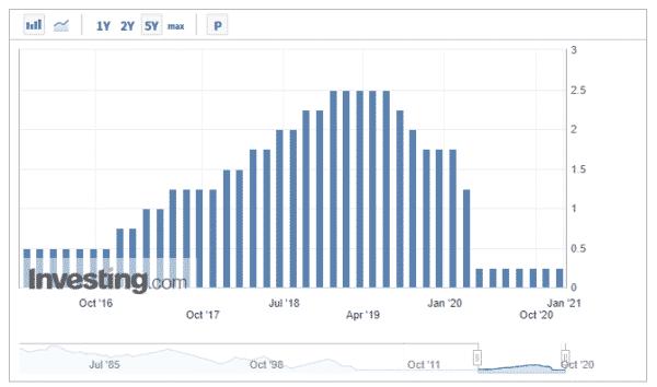 米国 政策金利の推移