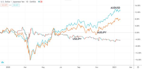 対円・対ドルでの豪ドルの動き