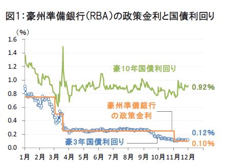 RBAの政策金利と国債利回り