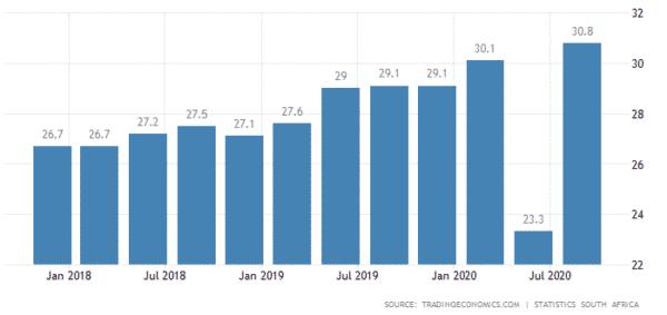 南アフリカの失業率