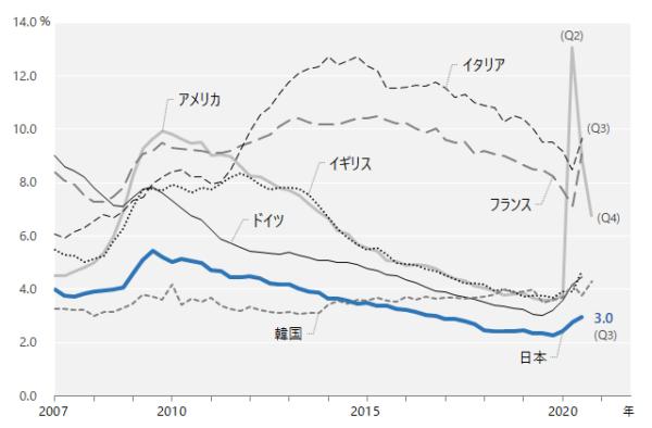 世界の失業率比較