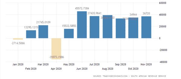 南アフリカの貿易収支