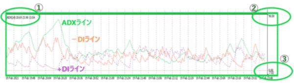ADXの数値とラインの見方