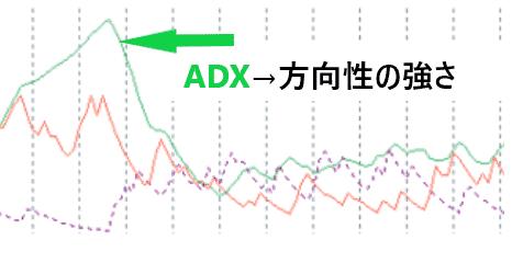 ADXライン