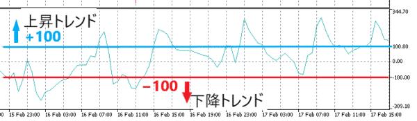 CCIの重要ポイント「+100」と「−100」