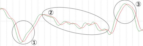 ラインの動き・角度