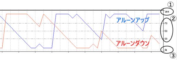 アルーン 2本のラインと数値