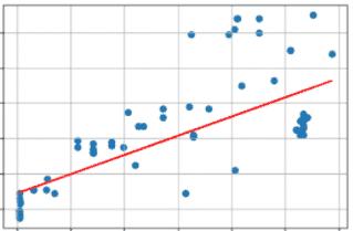 線形回帰の例