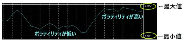 ATRの数値