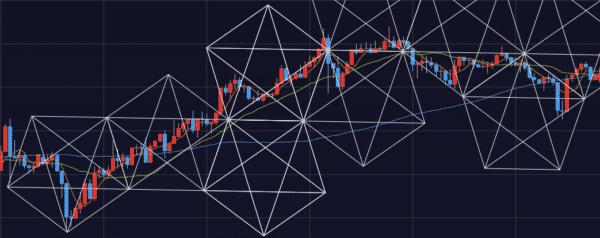 3.チャートの動きに合わせて正五角形を並べていく