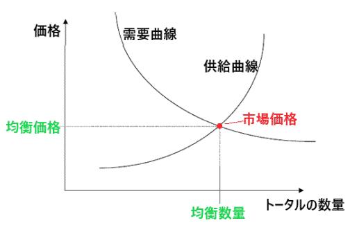 市場価格が決定する仕組み