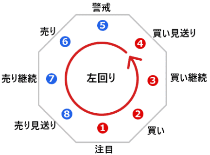 逆ウォッチ曲線のサイクル~8つのポイント