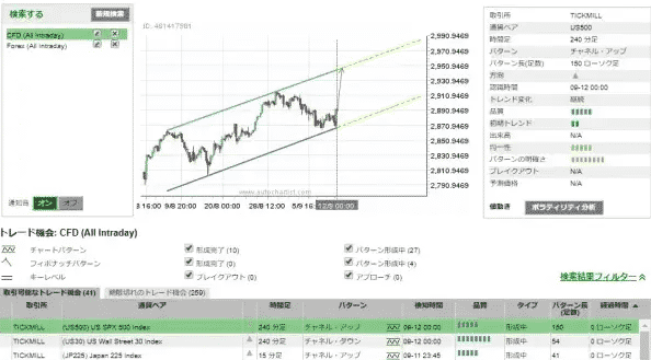 チャートパターンが自動検出!「サクソバンク証券/オートチャーティスト」