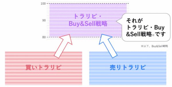 Buy&Sellの仕組み