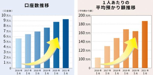 口座数、平均預かり資産ともに増加