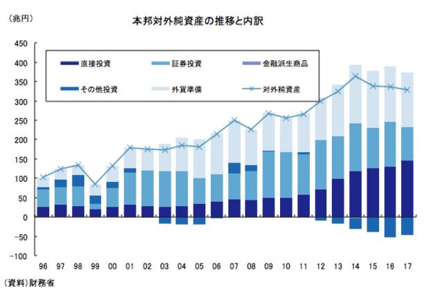国内の対外純資産の推移