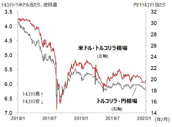 2019年トルコリラ相場の動き(対円・対ドル)