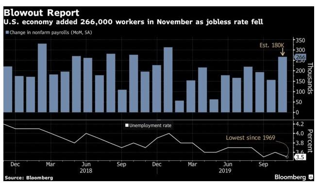 米国雇用統計