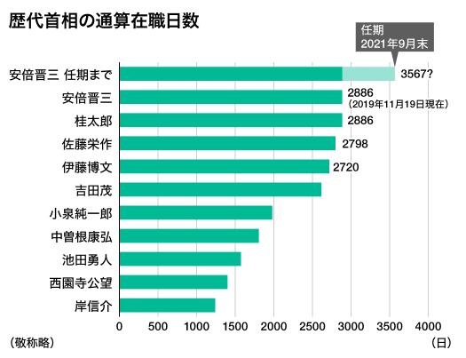 日本の首相は比較的に在職期間が長い