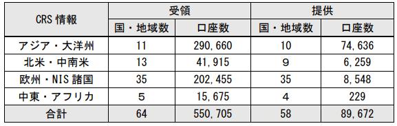 金融口座の情報交換の数(平成30年度)