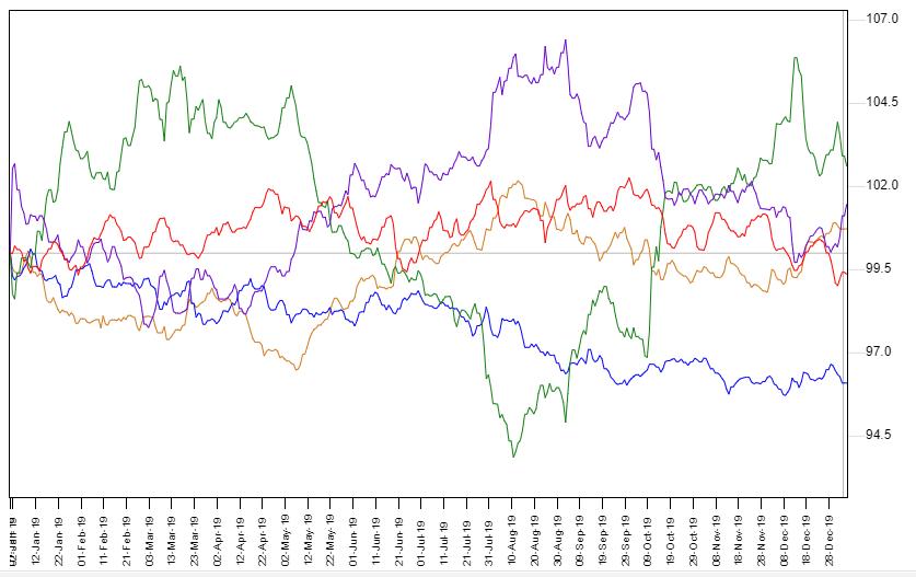 その他主要通貨インデックスとの比較